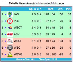 Bundesliga Österreich