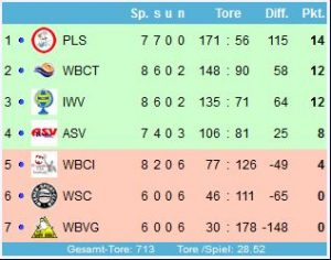 Tabelle Bundesliga
